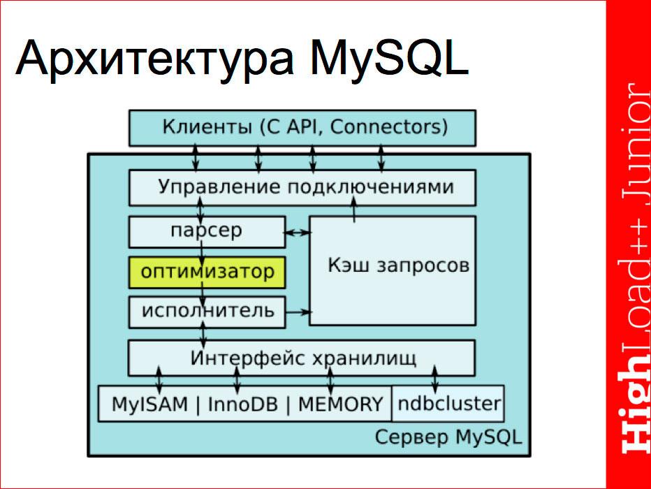 Основы индексирования и возможности EXPLAIN в MySQL