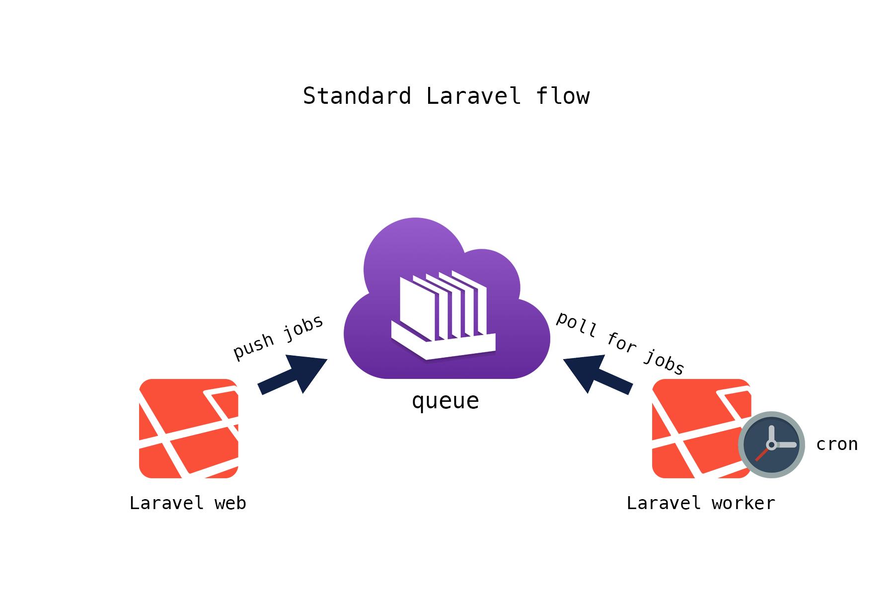 Обработка очередей в Laravel