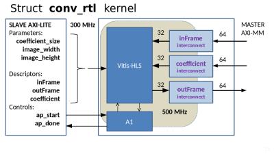 Руководство по преобразованию кернела HLS 300 MHz на RTL 500 MHz для Vivado 2020.2