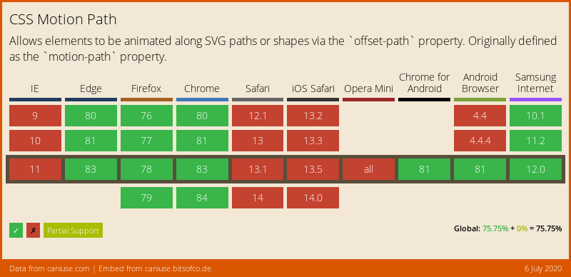 Data on support for the css-motion-paths feature across the major browsers from caniuse.com