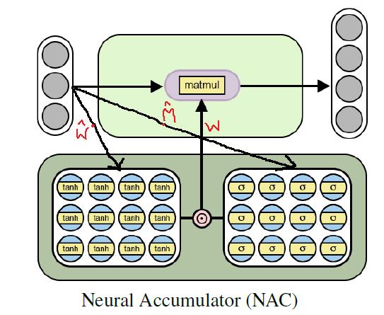 Архитектура нейронного аккумулятора