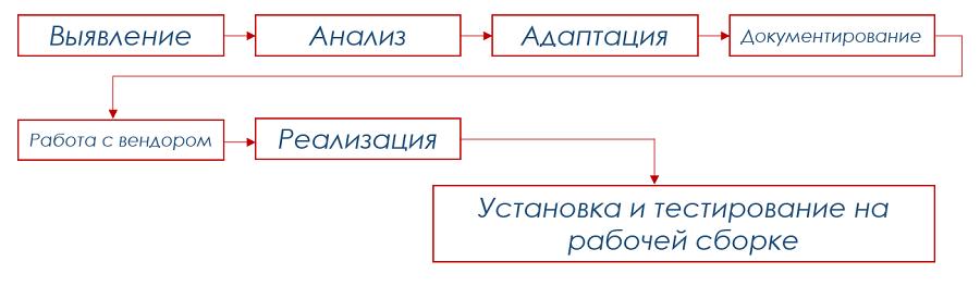Техническое Задание На Программное Обеспечение Образец