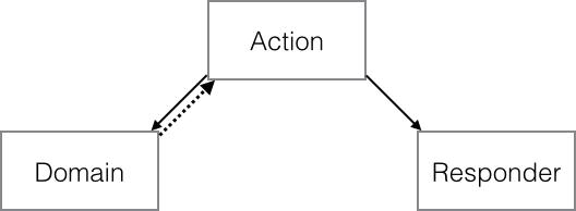 Action-Domain-Responder — доработка MVC под задачи веба