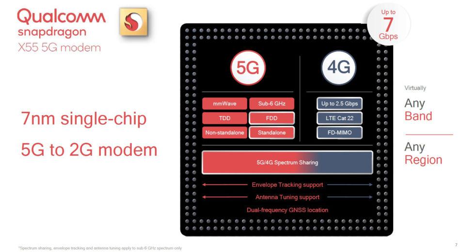 Qualcomm представила универсальный 5G чип Snapdragon X55