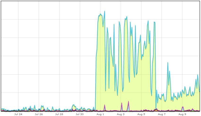 График нагрузки на ноде с детализацией по виртуальным серверам