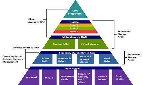 Оптимизация кода: память