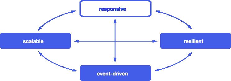 Характеристики реактивной архитектуры