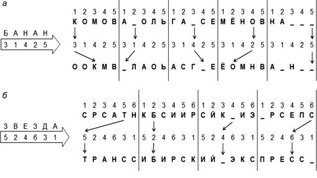 вектор схем перестановок.