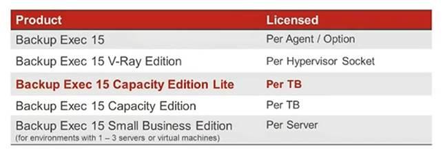 Symantec Backup Exec 15 руководство администратора - фото 5