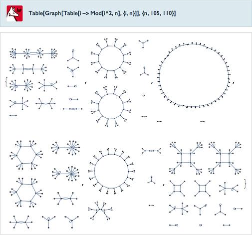 Table[Graph[Table[i->Mod[i^2,n],{i,n}]],{n,105,110}]
