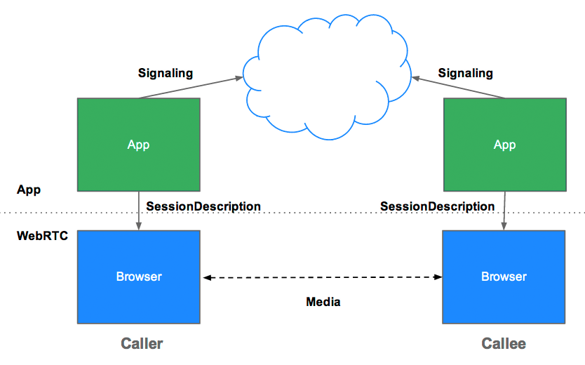 Signaling - top video chat software