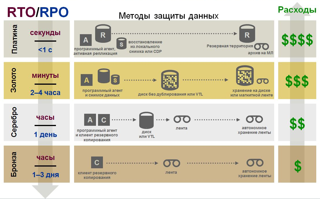 Katastrofoustoychivost of a corporate data-center as service
