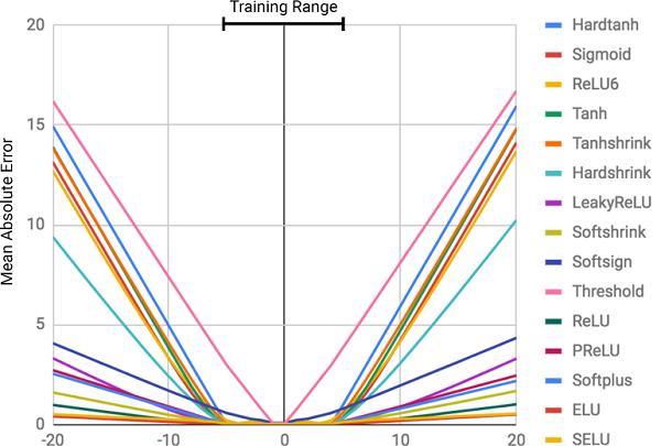 Cредняя квадратическая ошибка для стандартных нейронных сетей