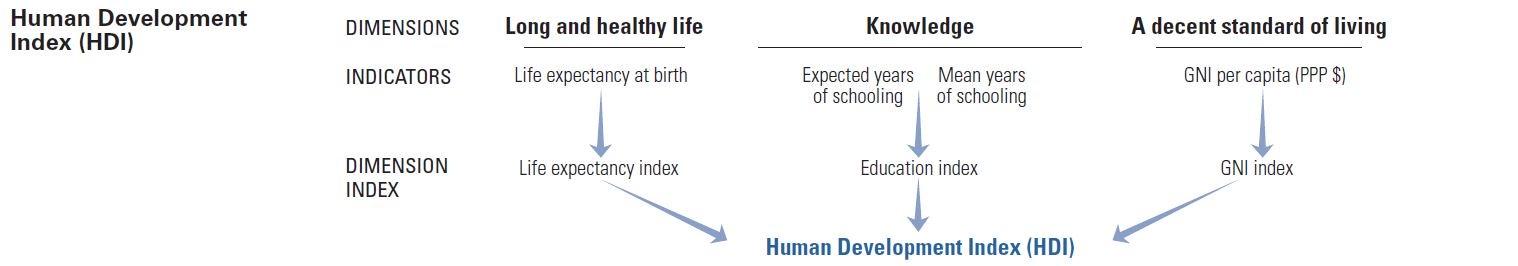 Human Development Index decomposed