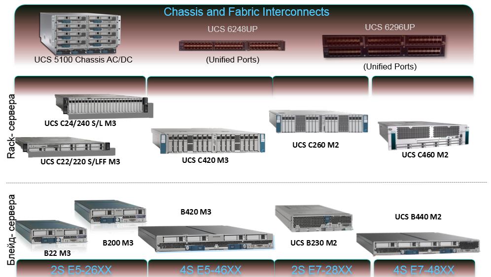 Продуктовая линейка Cisco