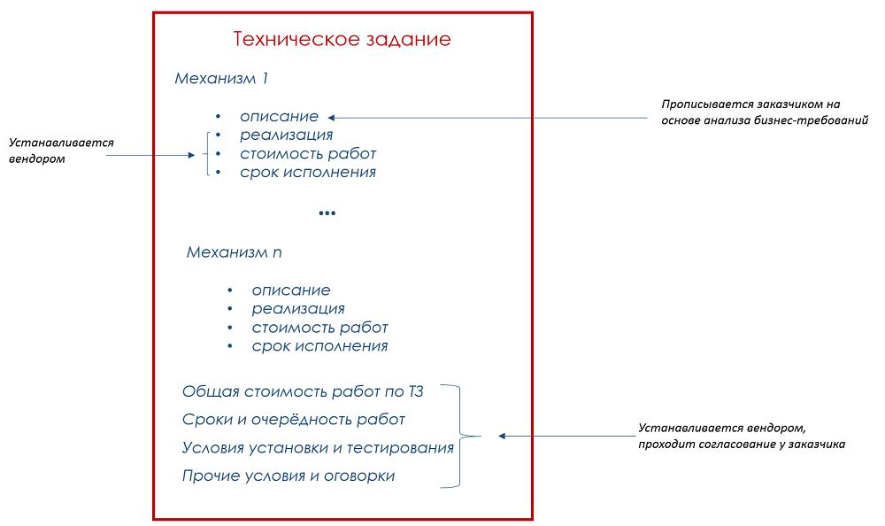 Образец техническое задание программисту 1с 1с внедрение иваново