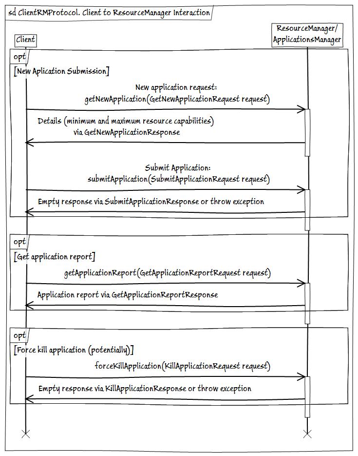 Hadoop MapReduce 2.0. ClientRMProtocol