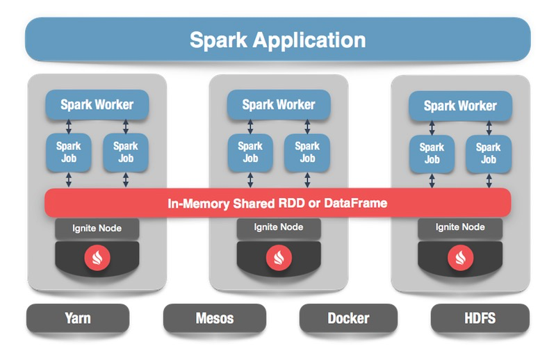 Apache Ignite + Apache Spark Data Frames: