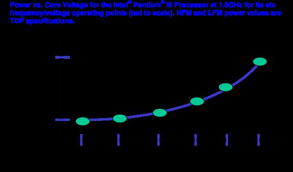 Power vs. Core Voltage for Intel Pentium M 1.6GHz