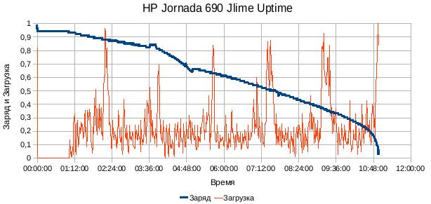 HP Jornada 690 Jlime linux uptime