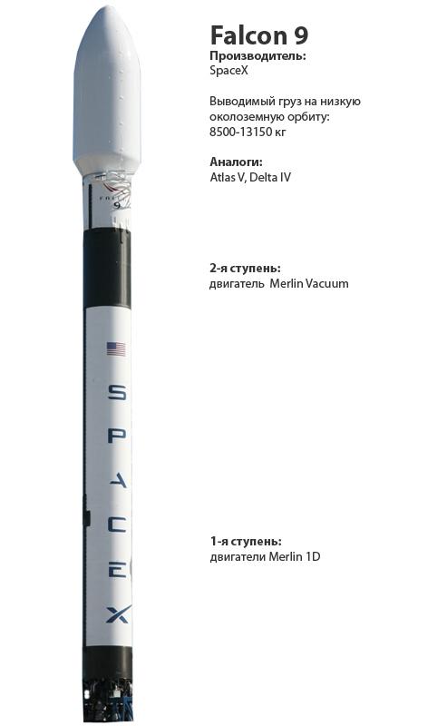 тяжелая ракета зависят от