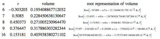Table of values for optimal value of r