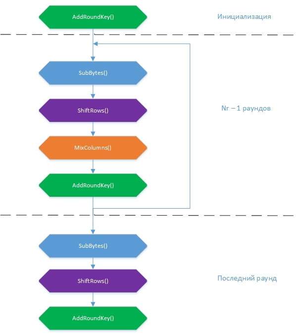 AES-128  Детали и реализация на python / Хабр