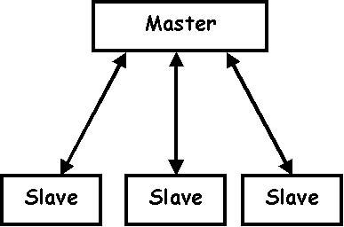 Python also partially refuses the terms master /slave