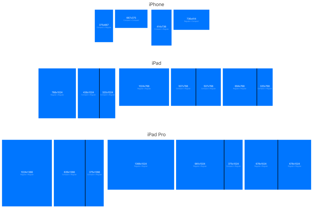 Regular and Compact iOS display size breakdown for designers