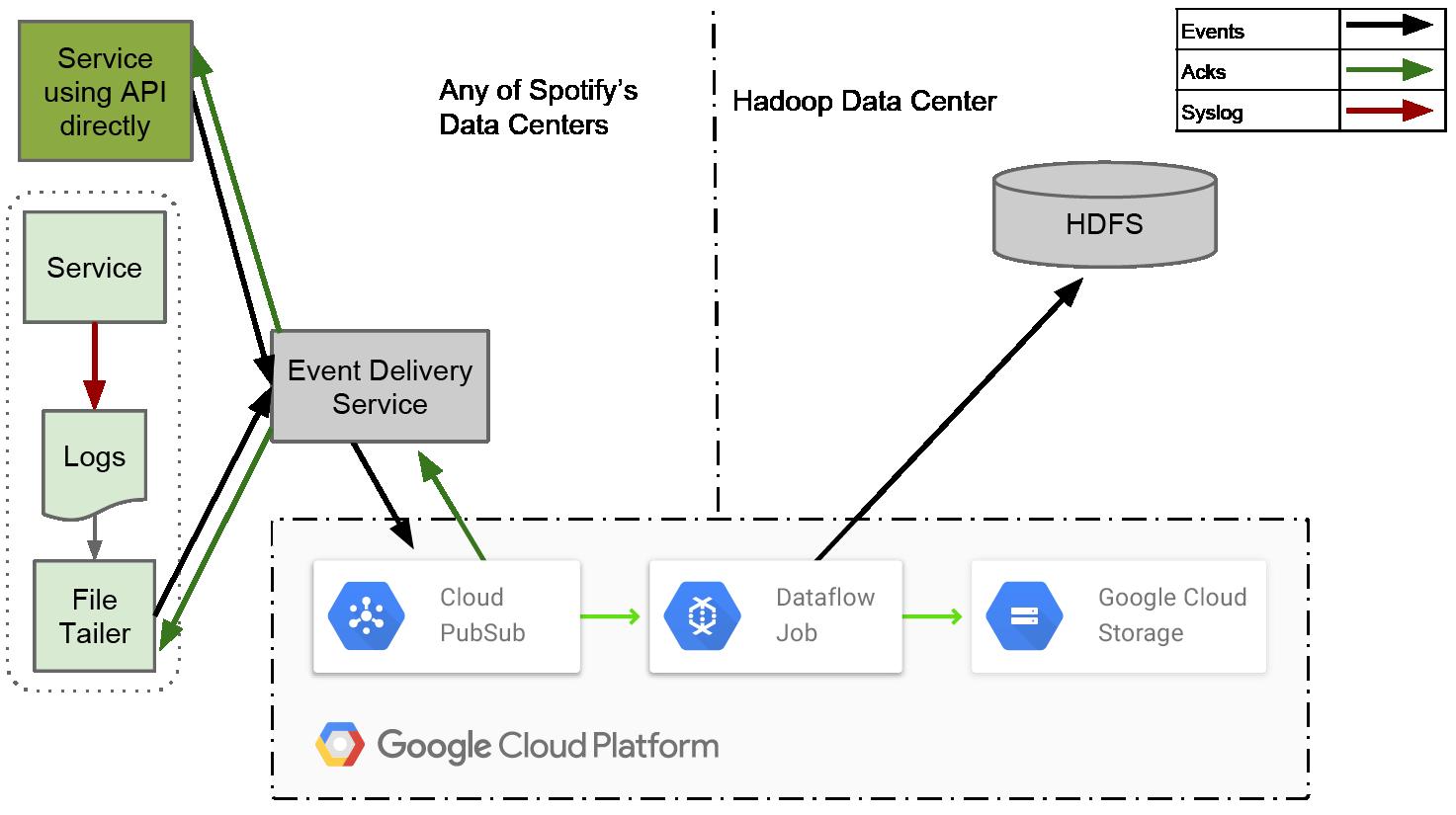 Spotify: миграция подсистемы событий в Google Cloud (часть 2)