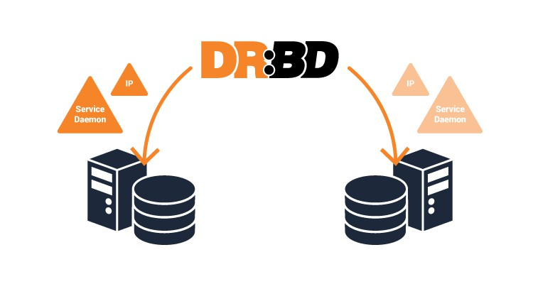 Надежное хранилище с DRBD9 и Proxmox (Часть 1: NFS)