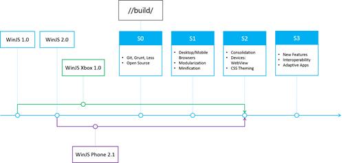 WinJS на Windows Phone 8.1
