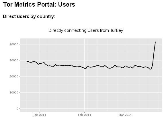 Турция заблокировала google dns Хабрахабр Известные многим бесплатные и довольно быстро работающие dns сервера от google 8 8 4 4 и 8 8 8 8 теперь недоступны в Турции