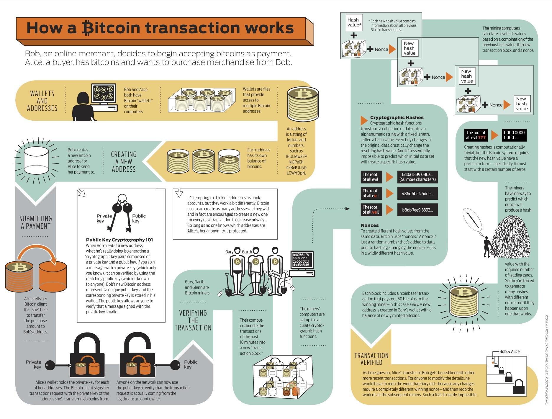 That Bitcoin alış theme, will