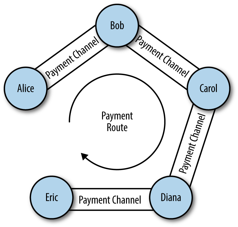 A series of bi-directional payment channels linked to form a Lightning Network