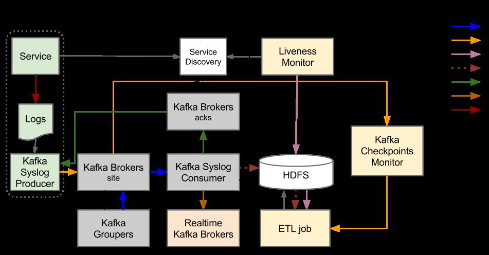 Spotify: миграция подсистемы событий в Google Cloud (часть 1)