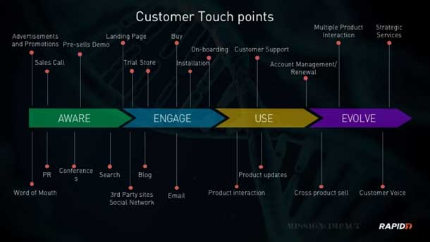 Go Holistic - Assess the Maturity of Your Organization Via the Customer Experience