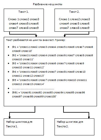 Процесс разбиения текста на шинглы