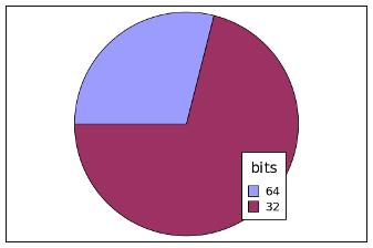 Популярность 32-битных систем по сравнению с 64-битными в облаке Селектел