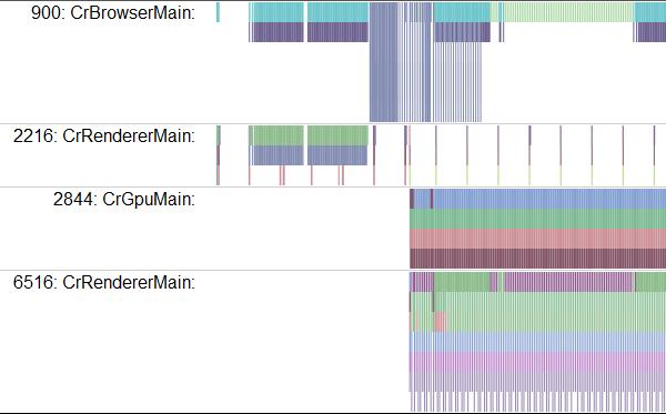 Анализ производительности игры на WebGL при помощи about:tracing