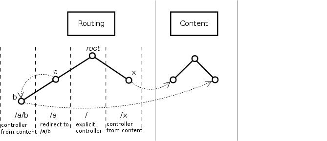 Связь между роутингом и контентом