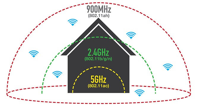 Wi-Fi Alliance announced the new Wi-fi type for IoT and devices with low energy consumption