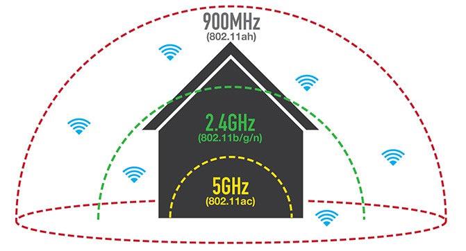 Wi-Fi Alliance анонсировал новый тип Wi-Fi для IoT и устройств с низким эне ...