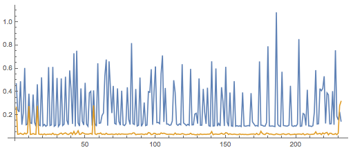 The blue line shows the API-call times from before the Wolfram Language code was run; the gold line, after.