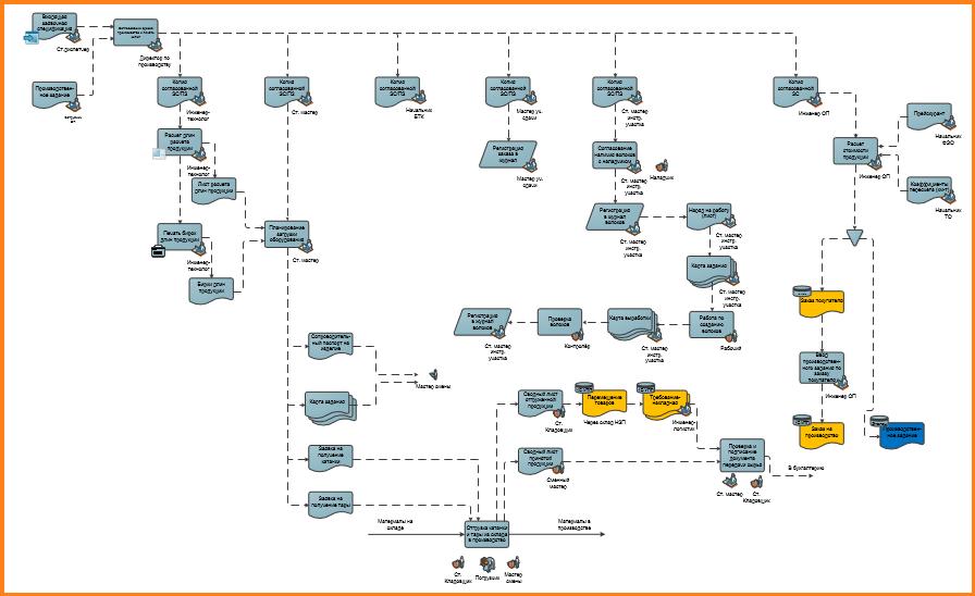Схема бизнес процессов