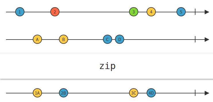 > **Zip operator**