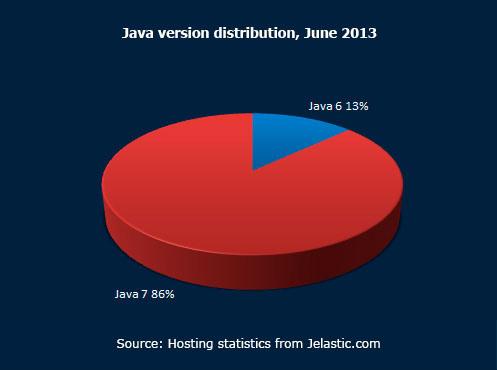 Java version distribution June 2013
