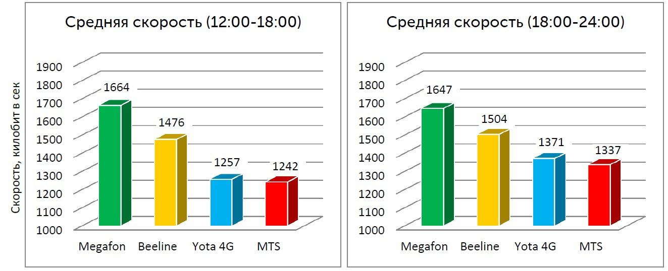 база данных номеров сотовых телефонов мегафон