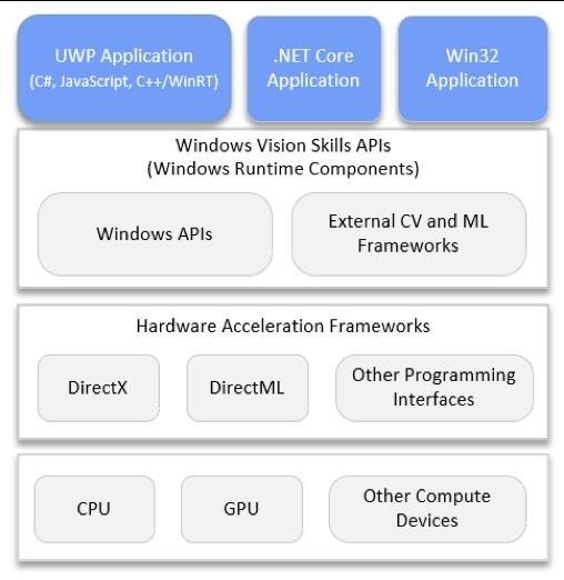 Chart showing Windows Vision Skills applications