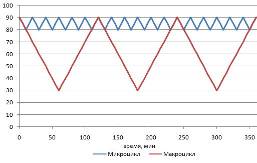 Эксплуатация литий-ионных аккумуляторов